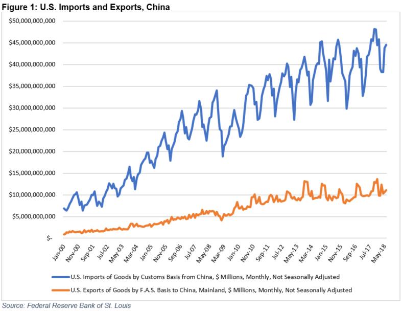 Recent USTR Actions Put Spotlight on U S -China Trade