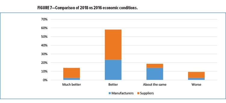 EconomicSurvey Fig 7