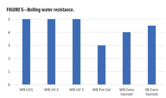 Waterborne Alternatives 5