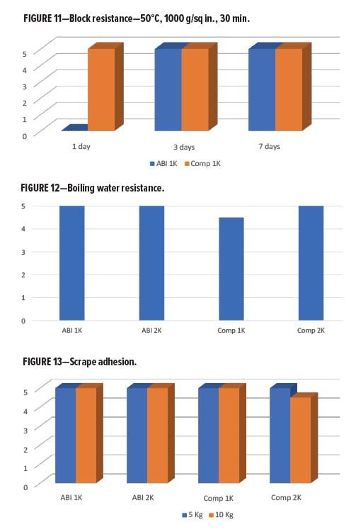 Waterborne Alternatives Figures 11-13
