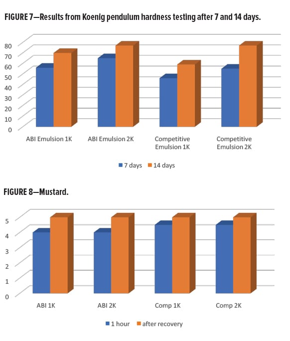 Waterborne Alternatives Figures 7 and 8