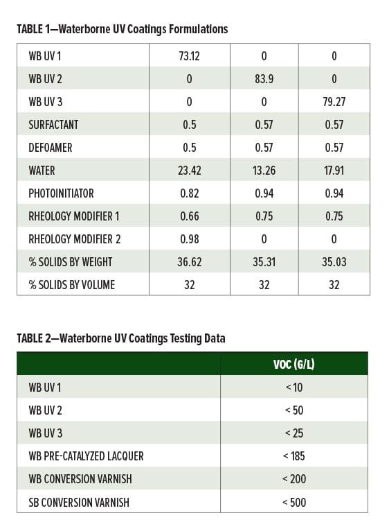 Waterborne Alternatives Tables 1-2