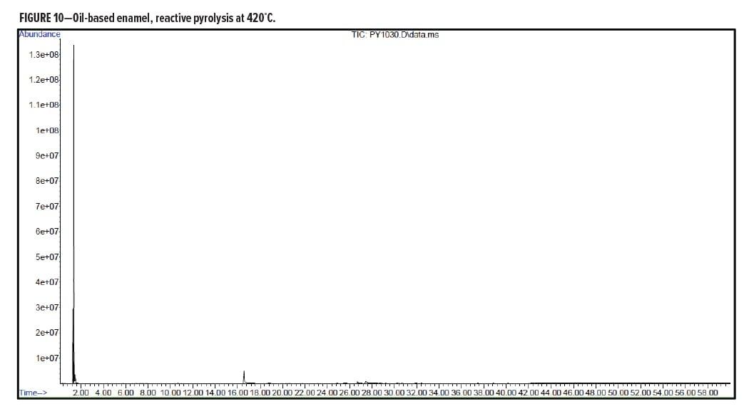 Analytical Figure 10