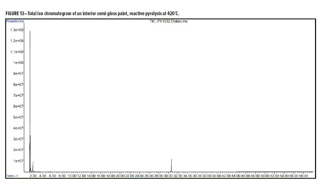 Analytical Figure 13