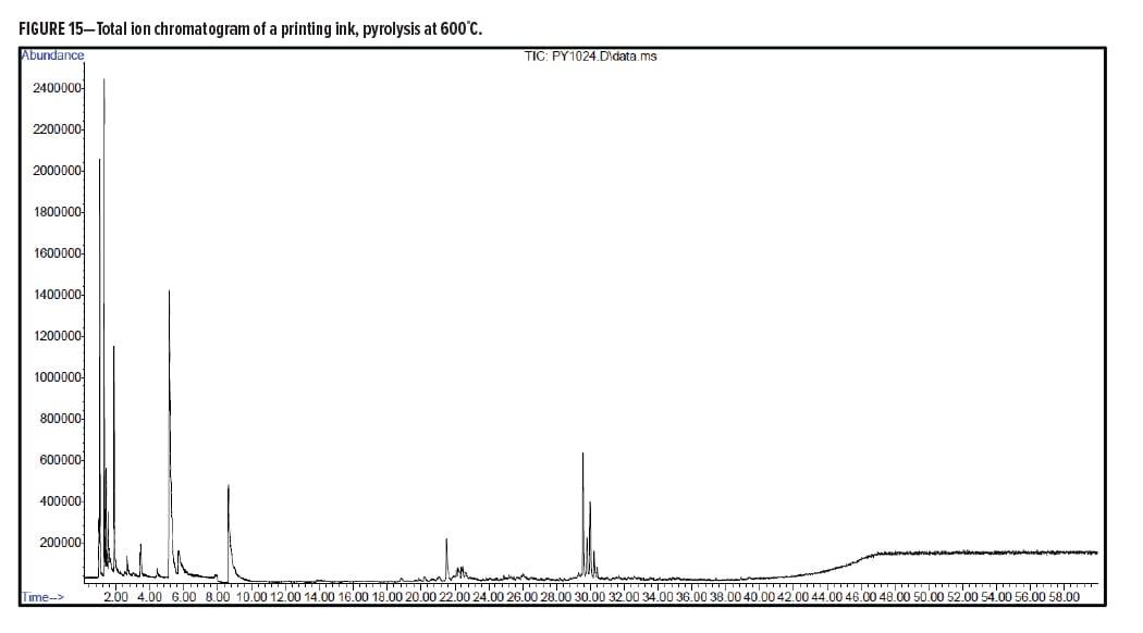 Analytical Figure 15