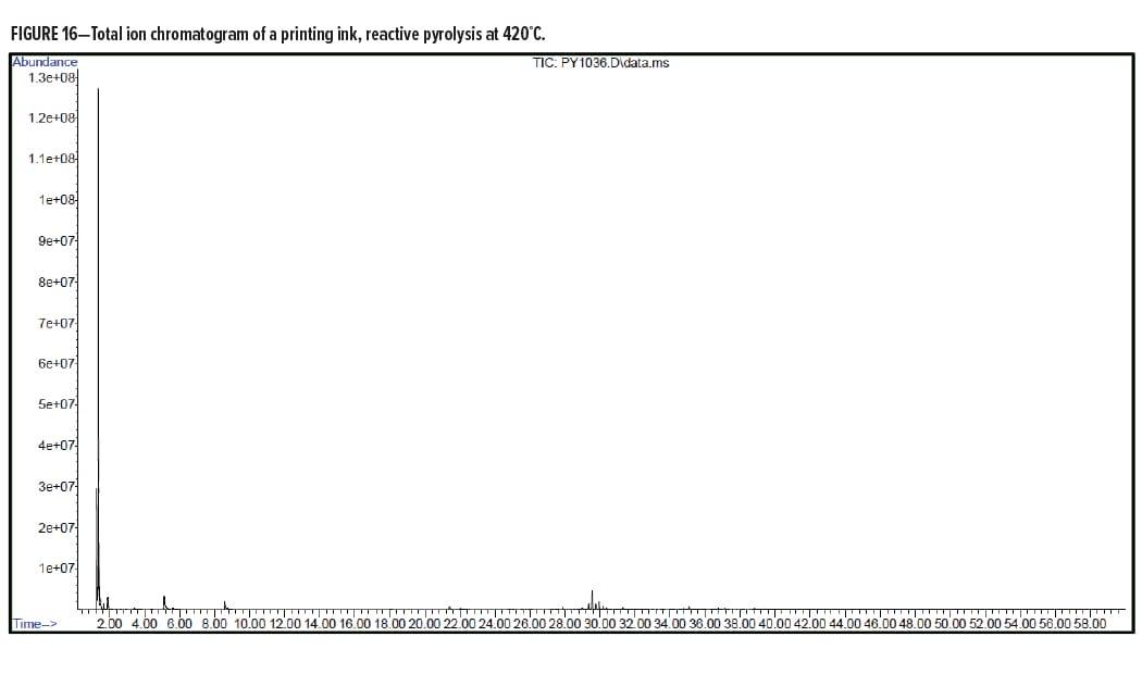 Analytical Figure 16