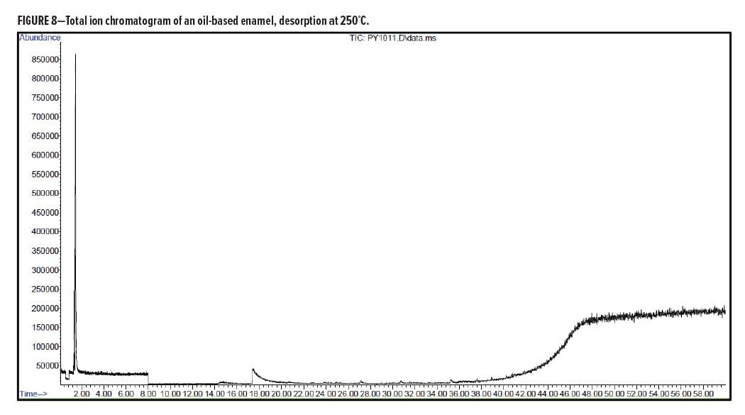 Analytical Figure 8
