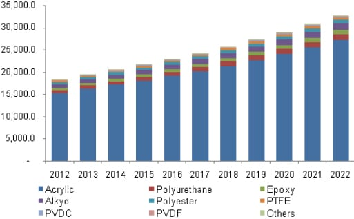 waterborne resin markets