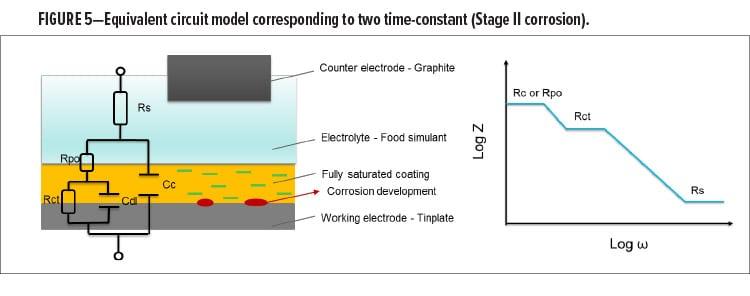 Metal Packaging Fig 5