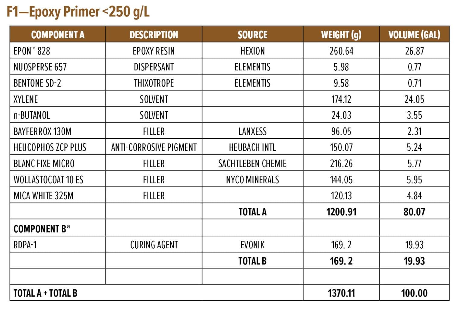 F1—Epoxy Primer <250 g/L