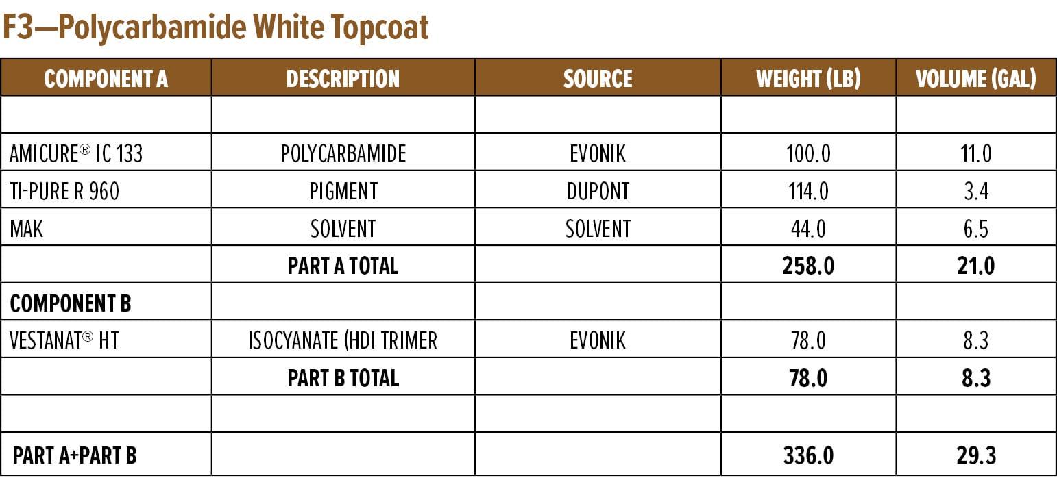 F3—Polycarbamide White Topcoat