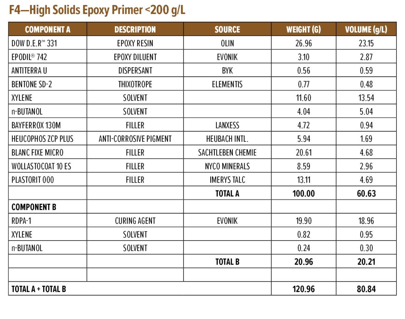 F4—High Solids Epoxy Primer <200 g/L