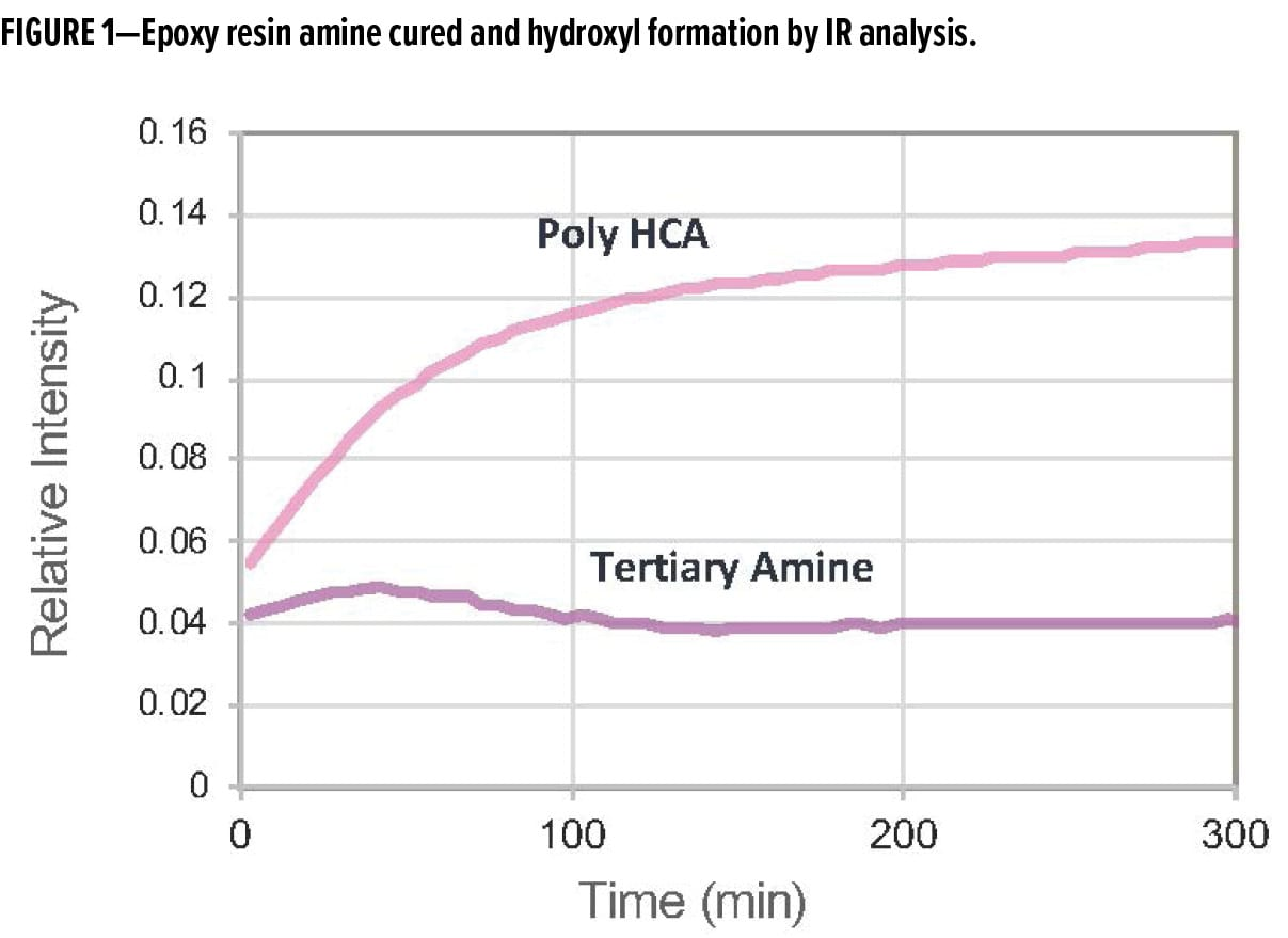 Epoxy resin amine cured and hydroxyl formation by IR analysis.