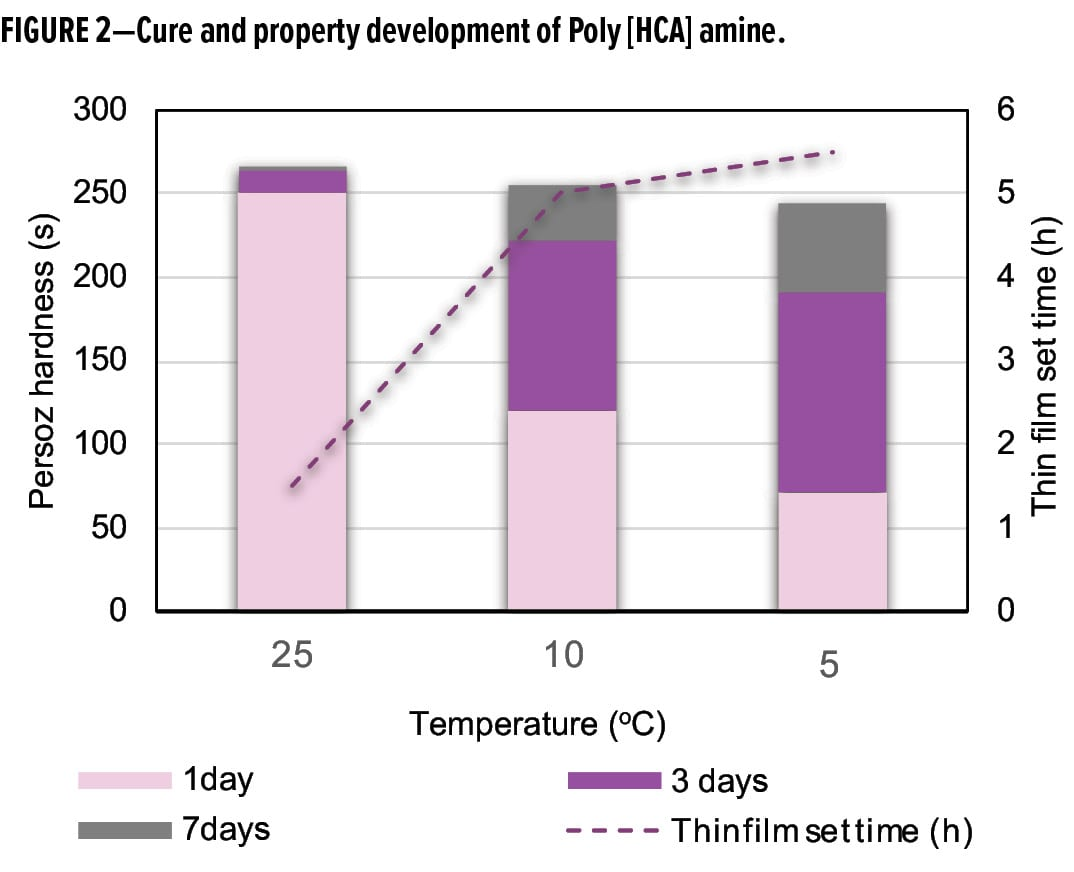 Cure and property development of Poly [HCA] amine.
