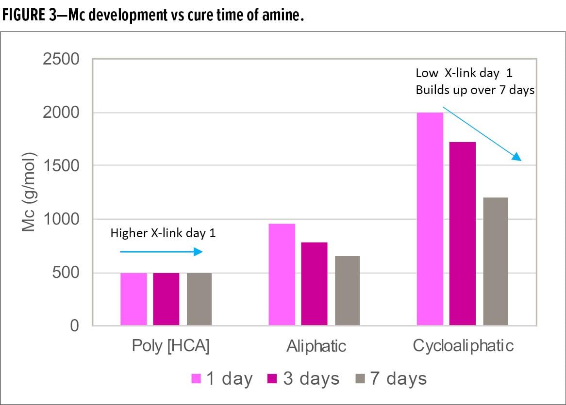Mc development vs cure time of amine.