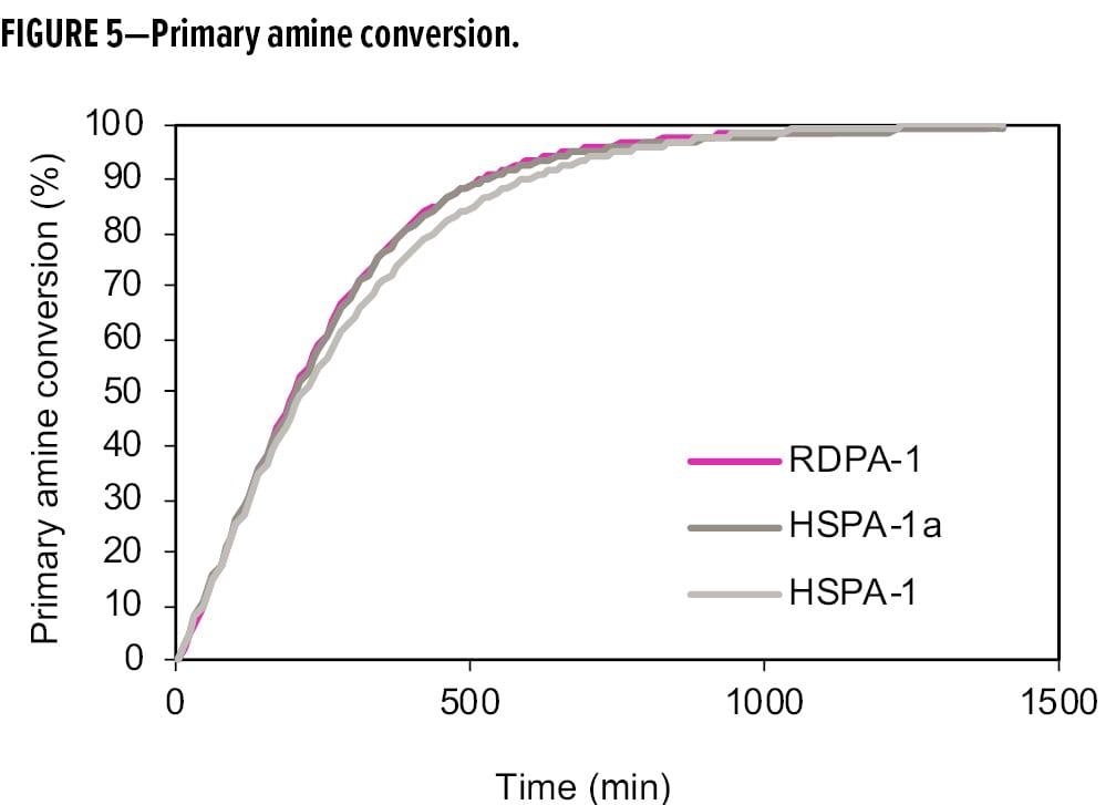 Primary amine conversion.