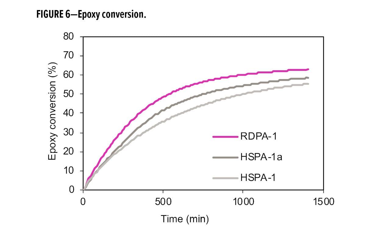 Epoxy conversion.