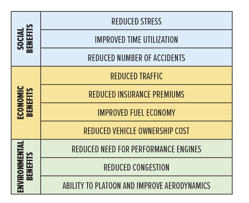 Autonomous benefits