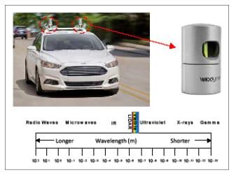 Autonomous vehicle LiDAR