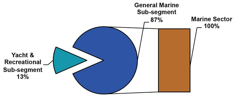 FIGURE 2—Market distribution of marine and yacht paint (2014). Source: The ChemQuest Group, Inc. estimates