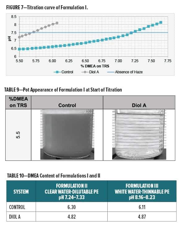Urethane Diol Fig 7-Table 9-10