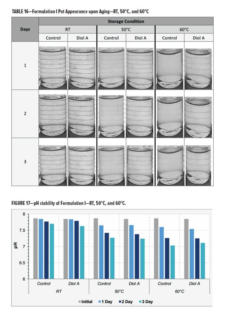 Urethane Diol Table 16-Fig 17