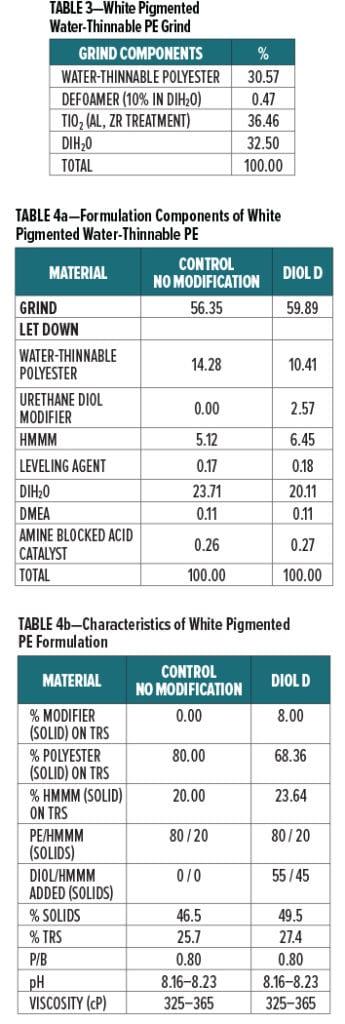 Urethane Diol Table 3-4a-4b
