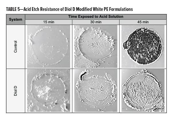 Urethane Diol Table 5