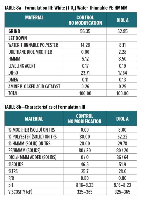 Urethane Diol Table 8a-8b