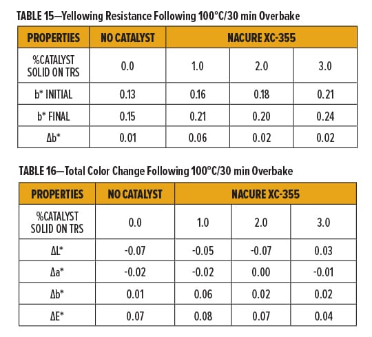 Metal-Free Catalyst Tables 15-16
