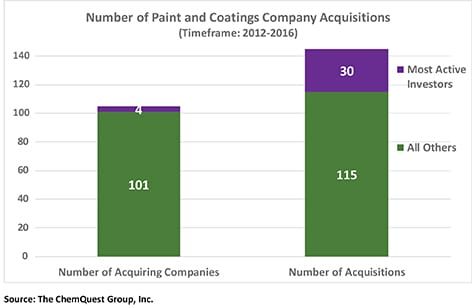 Figure 3―Merger & Acquisition Activity (Most Recent Five-Year Period).