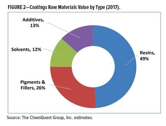 Raw Materials Figure 2