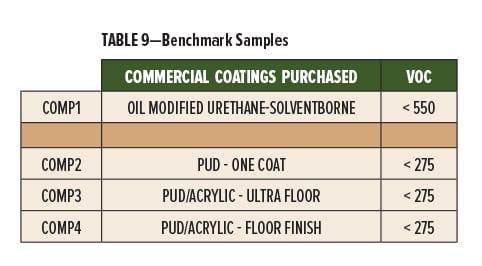 Wood Floor Coatings Table 9