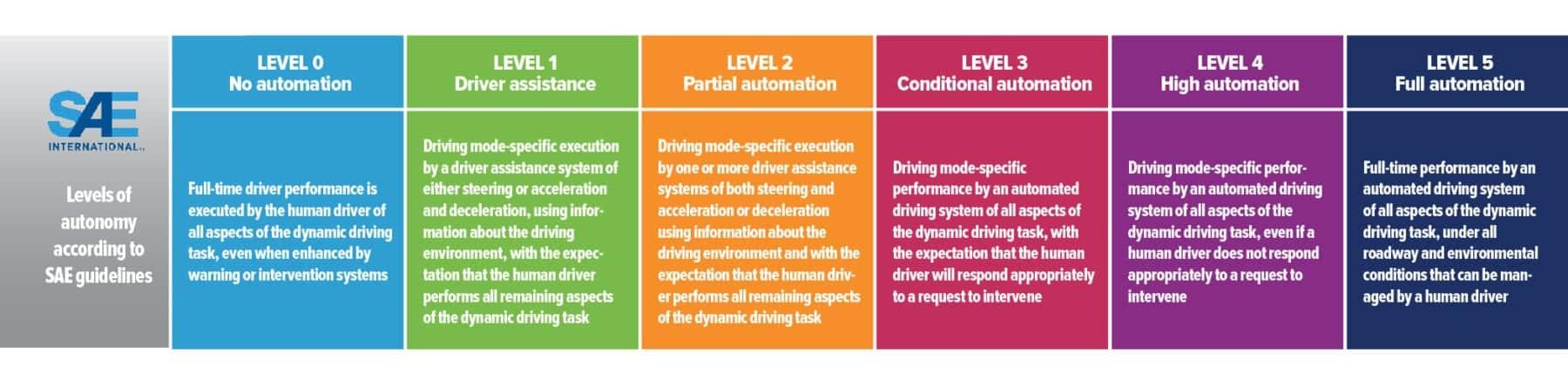 SAE levels of autonomous driving