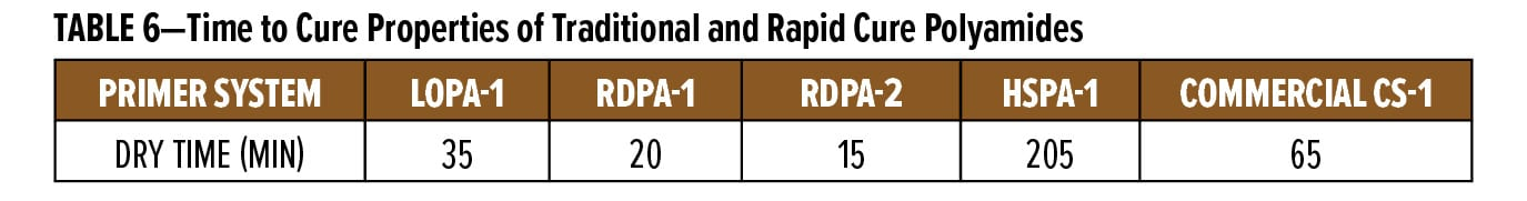 TABLE 6—Time to Cure Properties of Traditional and Rapid Cure Polyamides