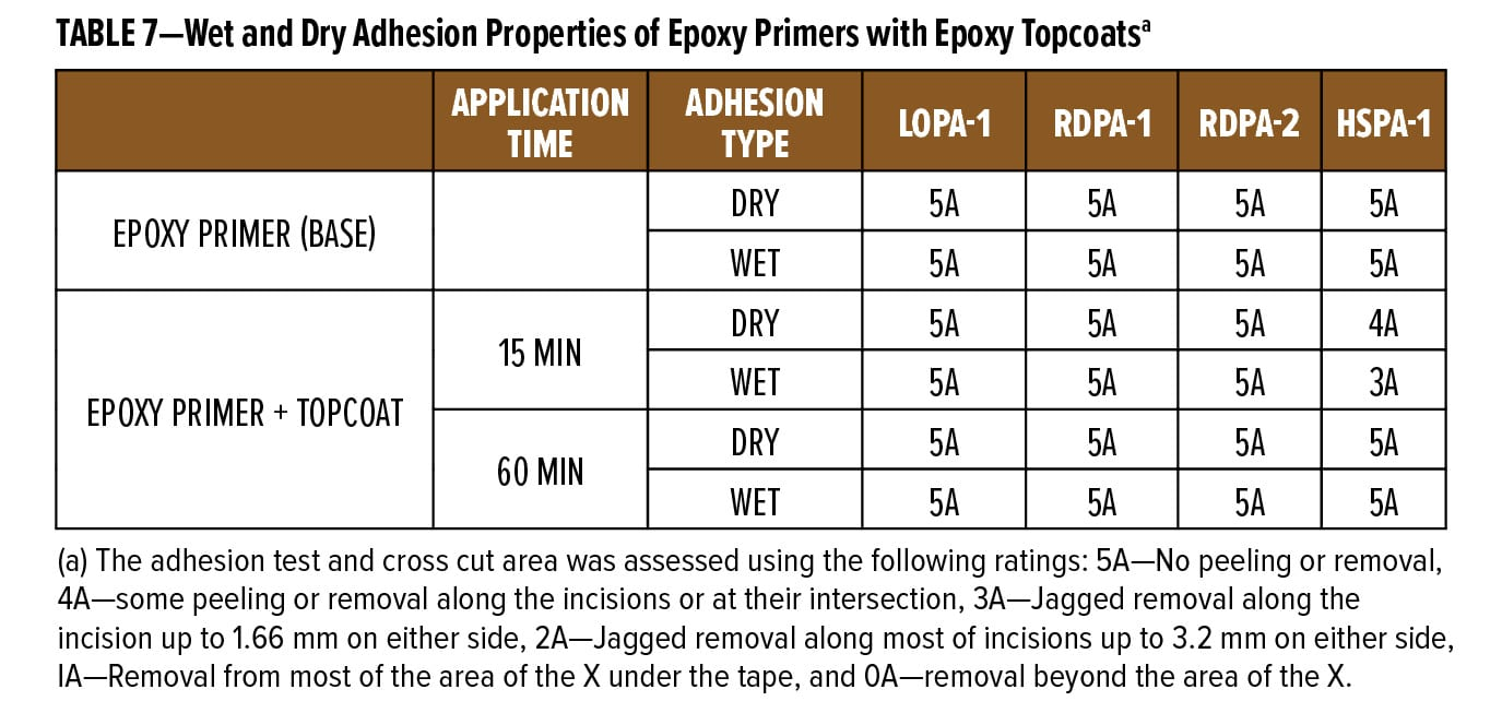 ABLE 7—Wet and Dry Adhesion Properties of Epoxy Primers with Epoxy Topcoatsa