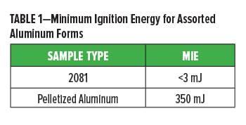 Pelletized Aluminum Table 1