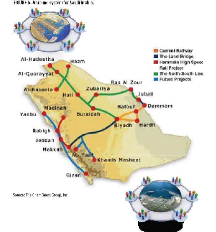 Middle East Markets Figure 6