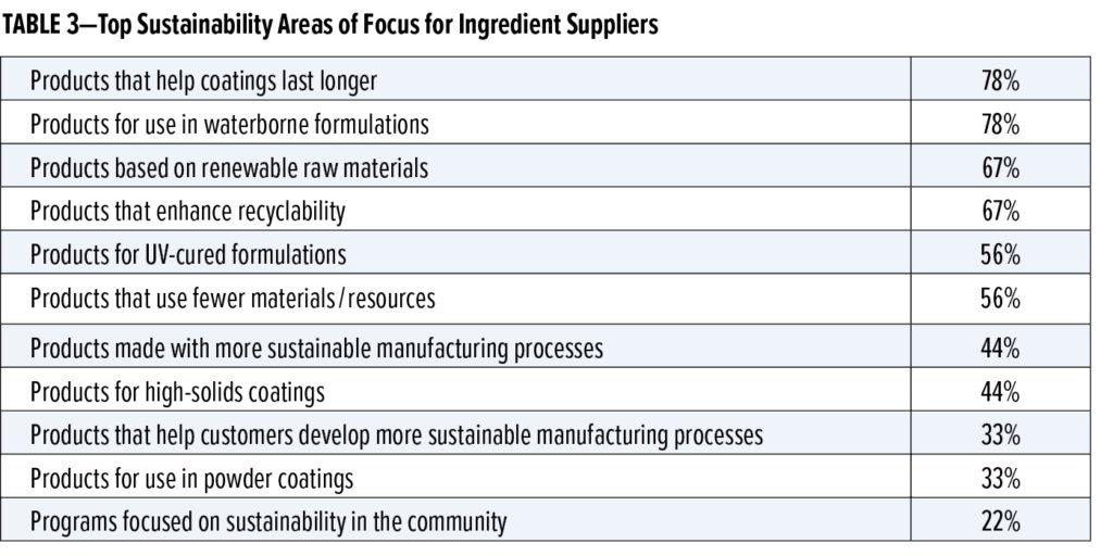 Table 3 Supplier Trends Feature