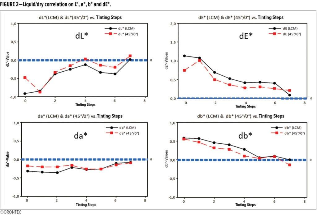 Liquid Color Measurement A New Approach For Color Testing