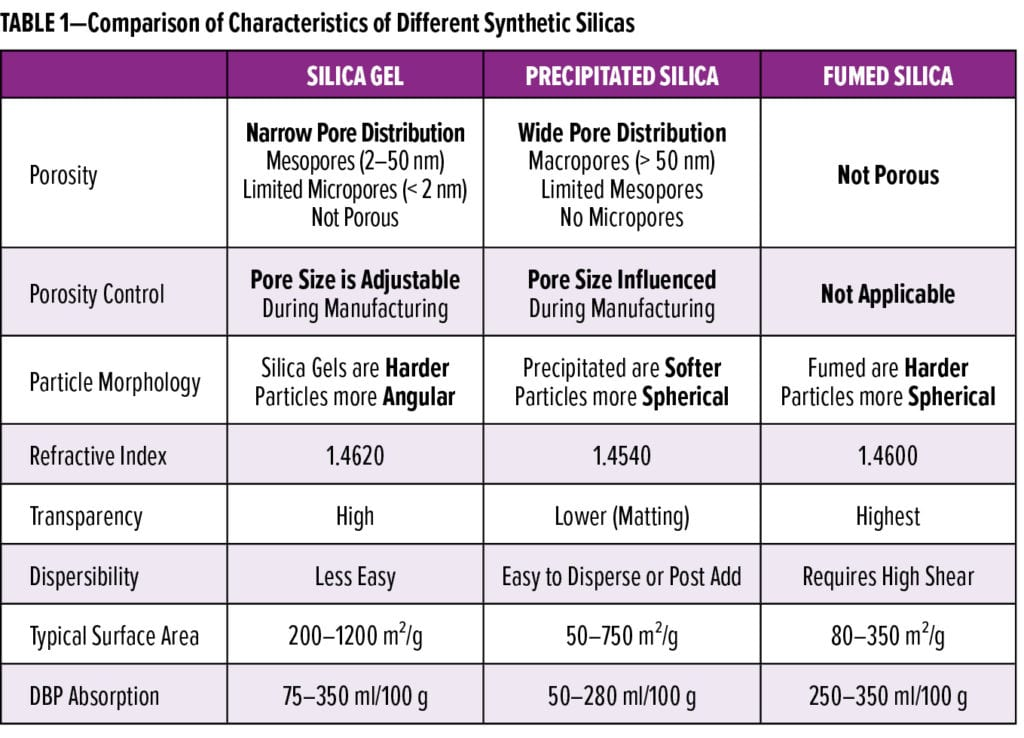 Silica Feature_Evonik_TABLE 1