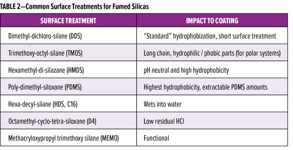Silica Feature_Evonik_TABLE 2
