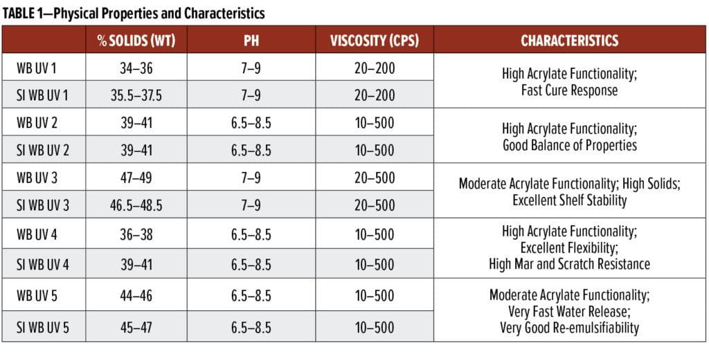 UV-curable polyurethane dispersions Table 1