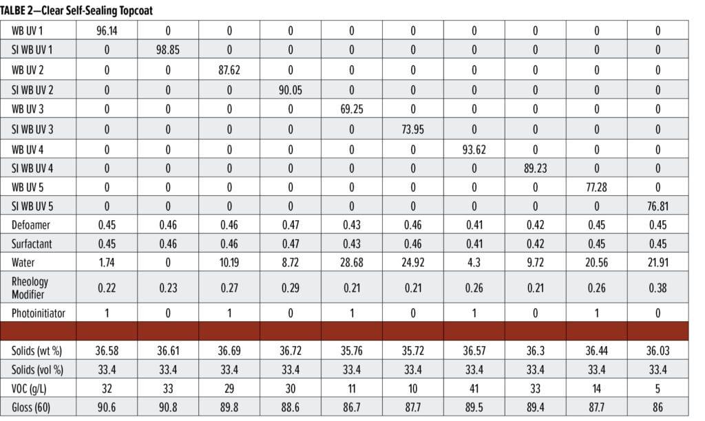 UV-curable polyurethane dispersions Table 2