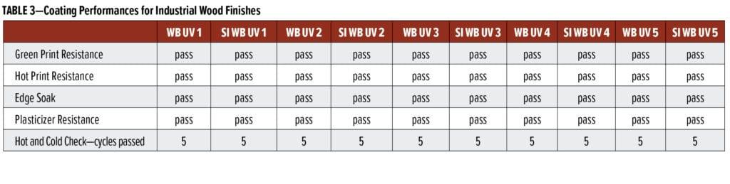 UV-curable polyurethane dispersions Table 3