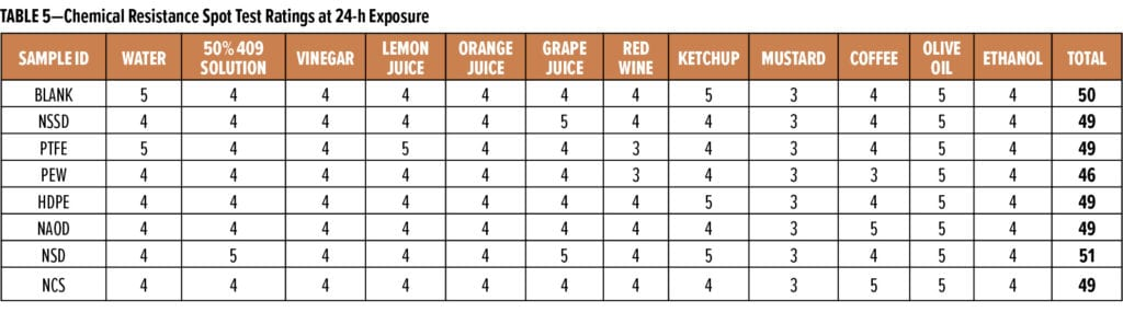 Anit-Scratch Table 5