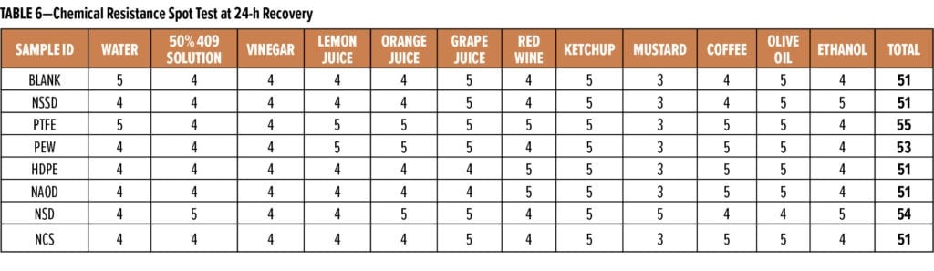 Anit-Scratch Table 6