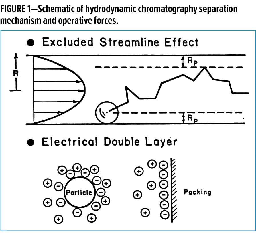 Paint Particles Feature Figure 1