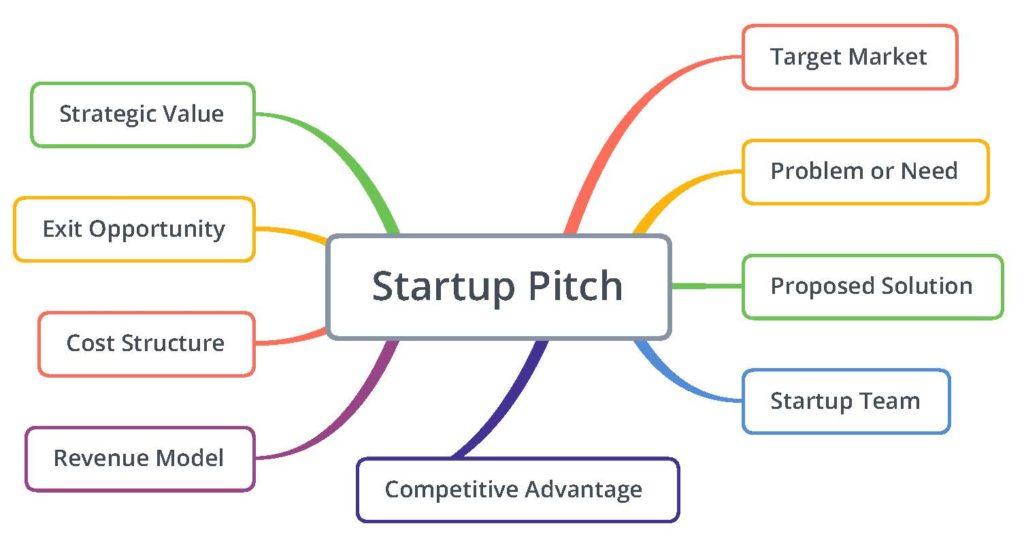 Startup Pitch Diagram