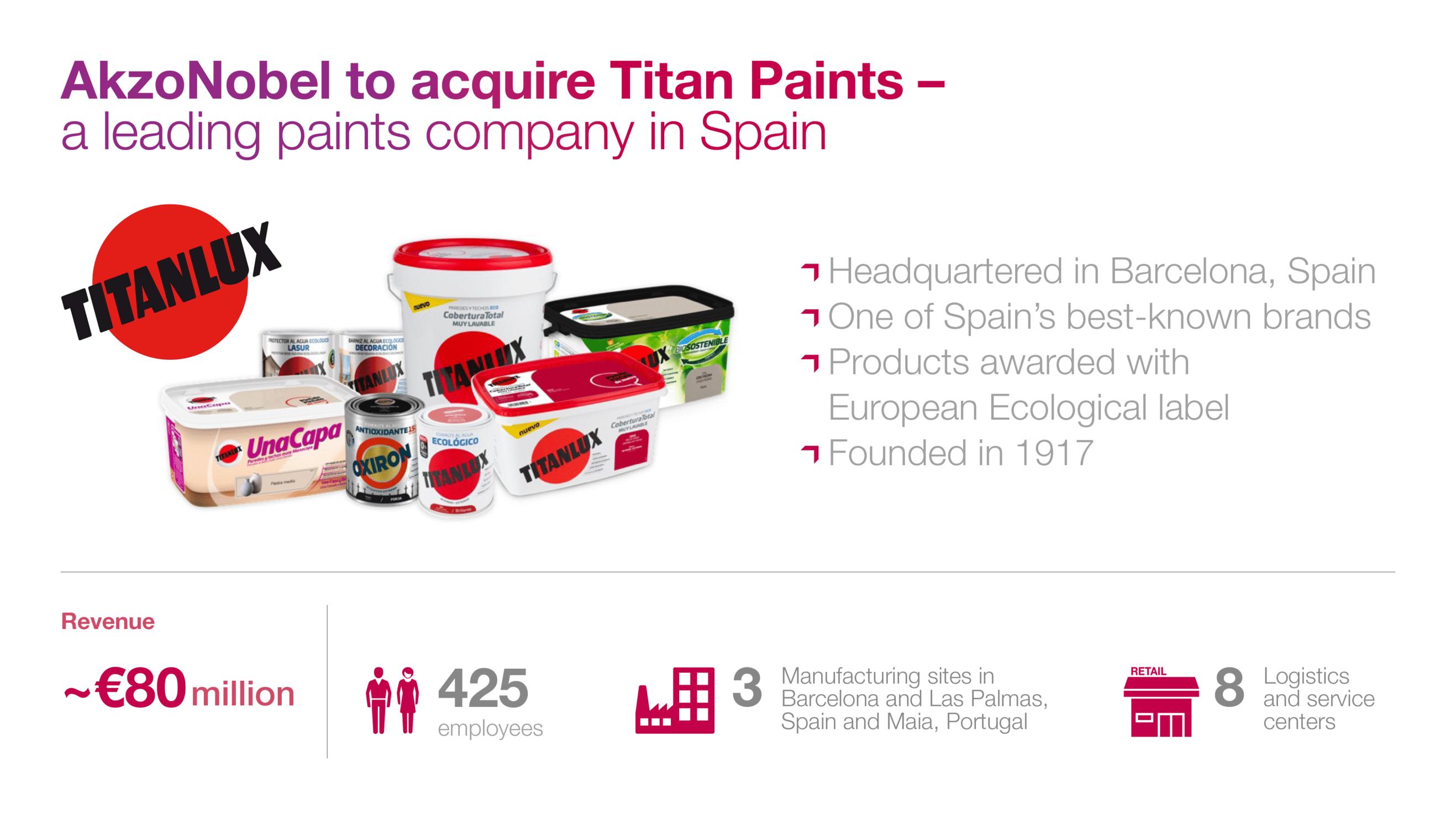 infographic of akzonobel acquisition of titan